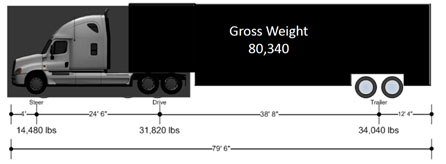 "Side view of THOR showing length of 79'6"" and gross weight of 80,340"